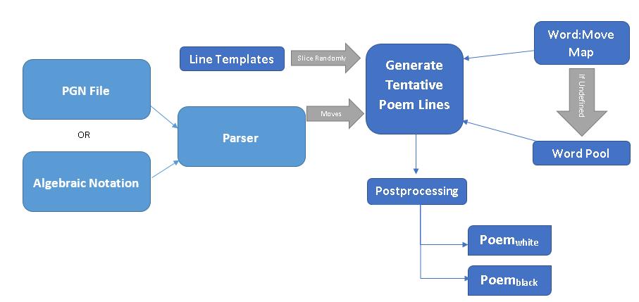 V2 System Block Diagram